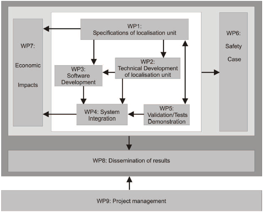wp_overview